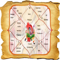 Dasha | Dashas | Period | Periods | Indian Astrology | Vedic