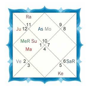 Navamsha | Ninth Divisional Chart | Indian Astrology | Vedic