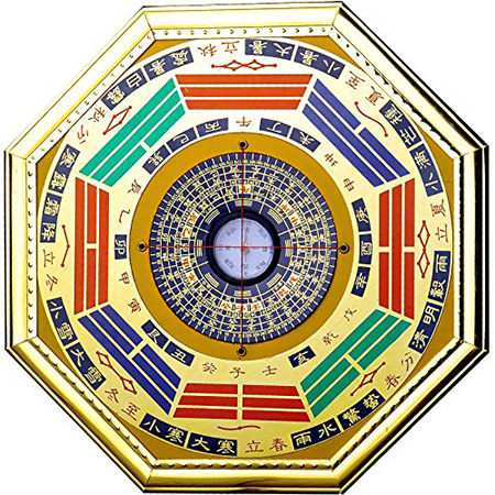 Lo-Shu-Grid | Lo Shu Grid | Indian Feng Shui including Fengshui