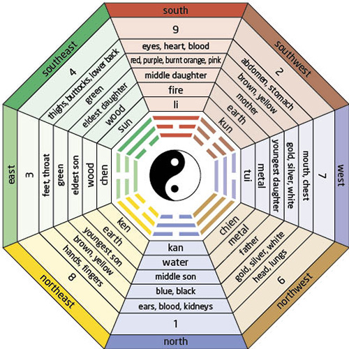 Free Feng Shui Software Lucky And Unlucky Directions In Feng Shui Feng Shui Cures Feng Shui Tips Feng Shui Fengshui Feng Shui Consultant Indian Feng