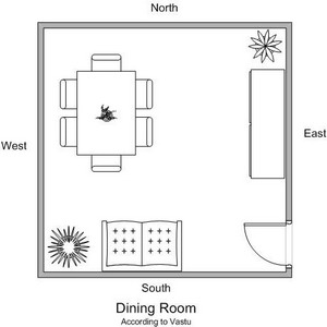 Layout of a house according to vastu