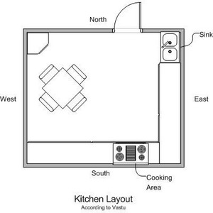 Sample Kitchen Layout According To Vastu