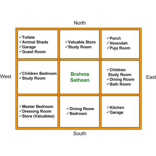 Vastu Guide Articles On Shastra