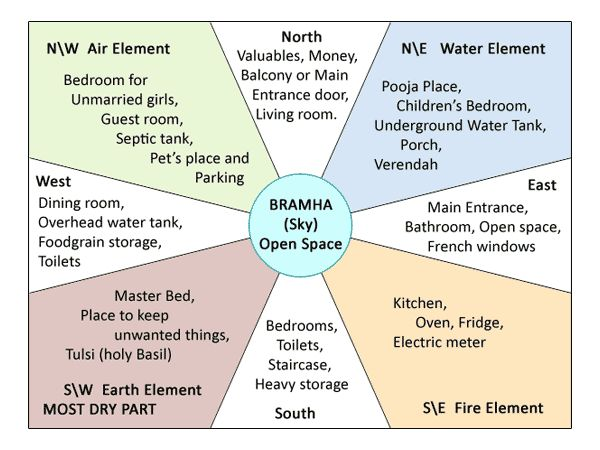 Vastu For House Vastu Shastra Tips For Home Basic Vastu For