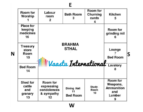 Vastu for Rooms | Vastu Tips for Rooms | Bedroom Vastu ...