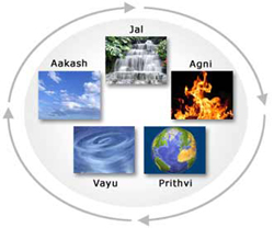 Five Elements Of Vastu Five Elements Of Vastu Shastra Vastu Tips On Five Elements Vastu