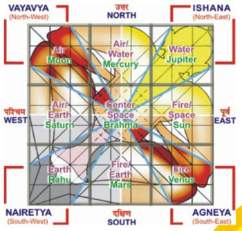 What is Vastu | What is Vastu Shastra | Vastu Definition | Vastu ...